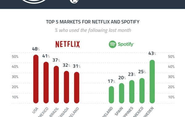 The-Impact-of-VPNs-on-Spotify-and-Netflix